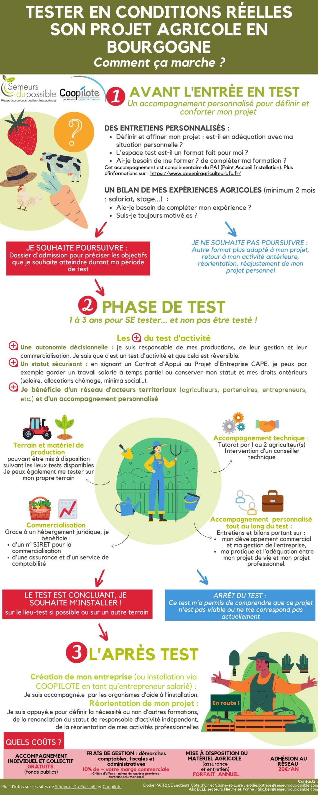 parcours phase test